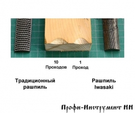 Рашпиль Iwasaki, красный, прямой, плоский, 200*20мм, мелкая насечка, шт